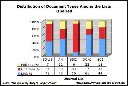 Distribution of Document Types Among the Lists Queried