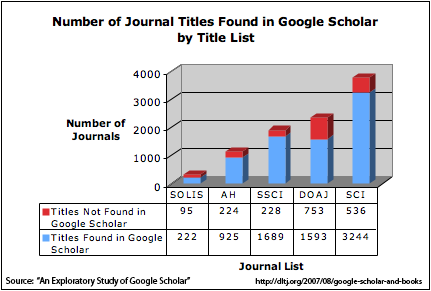 Number of Articles Found in Google Scholar by Title List