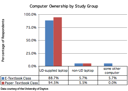 Computer Ownership in the University of Dayton Study Groups