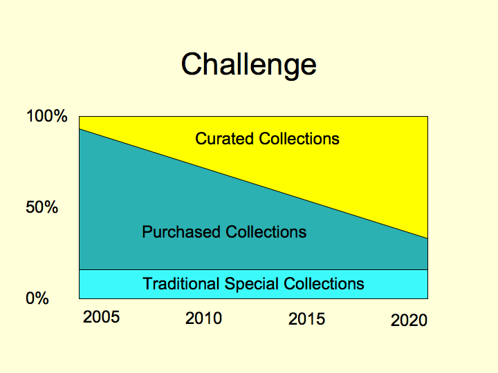 Presentation slide showing an increase in spending on curated collections and a decrease in spending on purchased collections