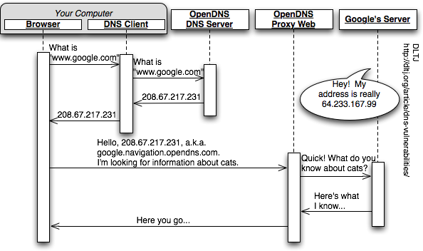 Sequence Diagram Showing the OpenDNS Response to Dell/Google