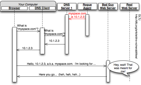 Sequence Diagram Showing the Effect of DNS Cache Poisoning