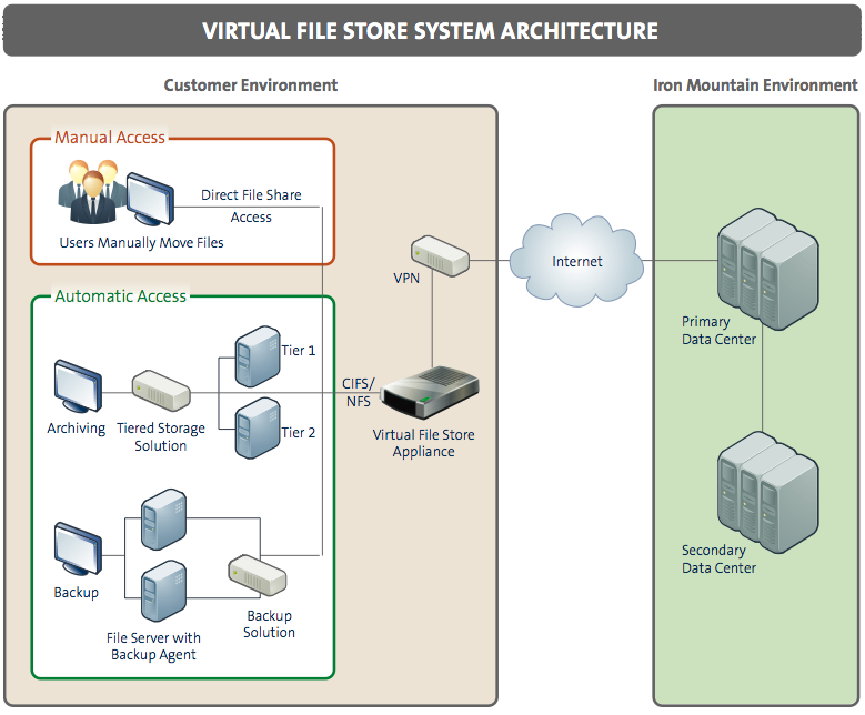 Architecture Diagram for Iron Mountain's Virtual File Store service, showing the placement of the Virtual File Store appliance relative to other assets on the data center network